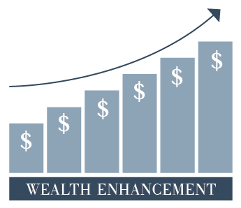 Wealth Enhancement Bar Graph
